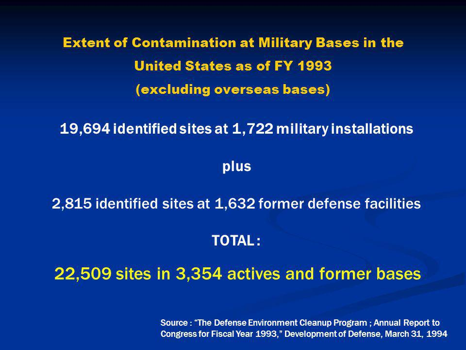 Extent of Contamination at Military Bases in the United States as of FY 1993 (excluding overseas bases) 19,694 identified sites at 1,722 military installations plus 2,815 identified sites at 1,632 former defense facilities TOTAL : Source : The Defense Environment Cleanup Program ; Annual Report to Congress for Fiscal Year 1993, Development of Defense, March 31, 1994 22,509 sites in 3,354 actives and former bases