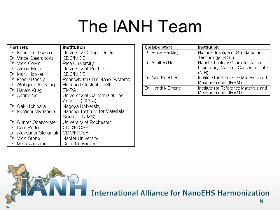 6 The IANH Team for Materials