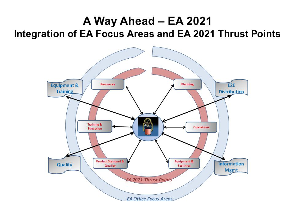 A Way Ahead – EA 2021 Integration of EA Focus Areas and EA 2021 Thrust Points