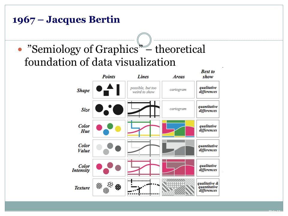 """Slide 11 1967 – Jacques Bertin """"Semiology of Graphics"""" – theoretical foundation of data visualization"""