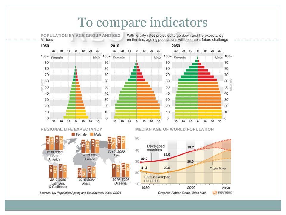To compare indicators