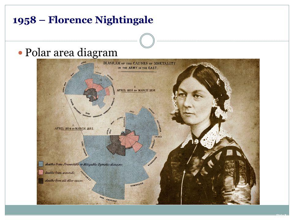 1958 – Florence Nightingale Slide 8 Polar area diagram