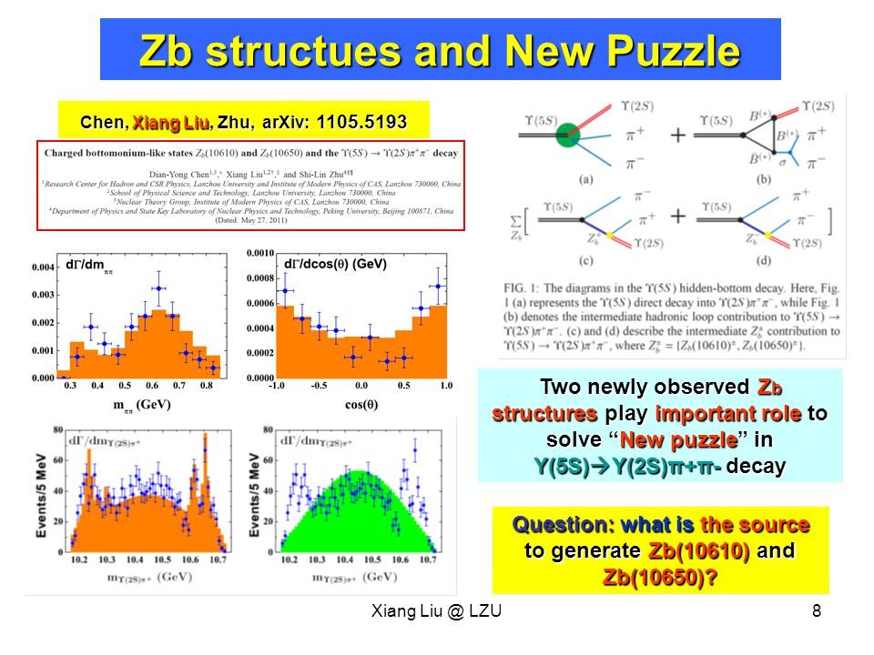 Xiang Liu @ LZU8 Zb structues and New Puzzle Chen, Xiang Liu, Zhu, arXiv: 1105.5193 Two newly observed Z b structures play important role to solve New puzzle in Y(5S)  Y(2S)π+π- decay Question: what is the source to generate Zb(10610) and Zb(10650)
