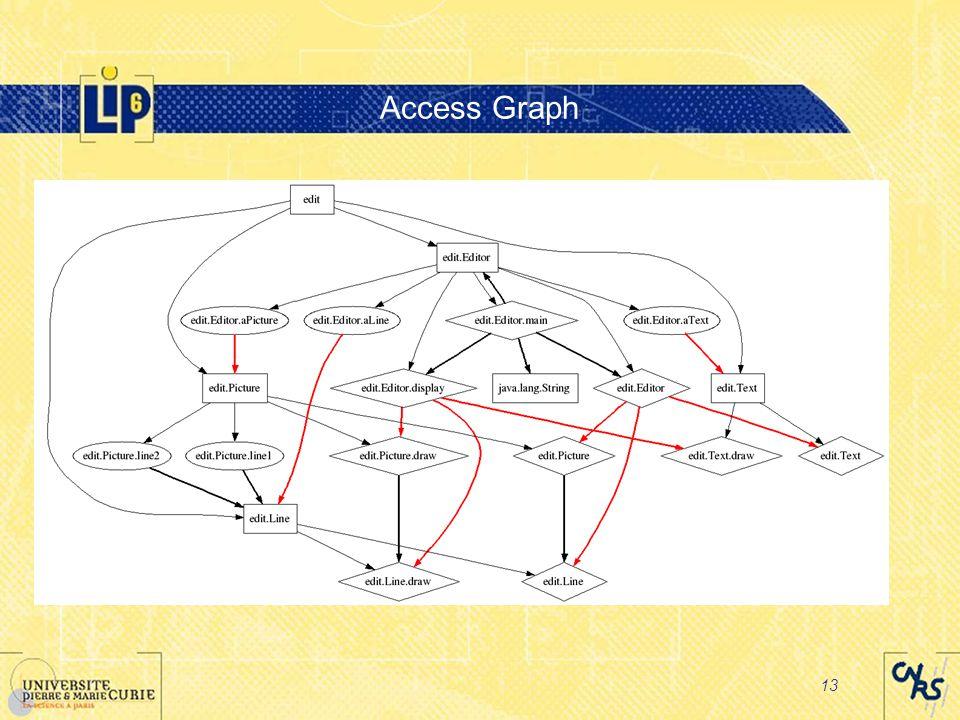13 Access Graph