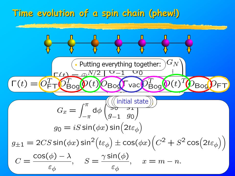 Time evolution of a spin chain (phew!) Putting everything together: x k, p k   x k  p k  x k  p k  x k, p k x k, p k   x l, p l time-evolve initial state
