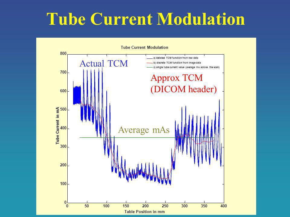 Tube Current Modulation Approx TCM (DICOM header) Actual TCM Average mAs