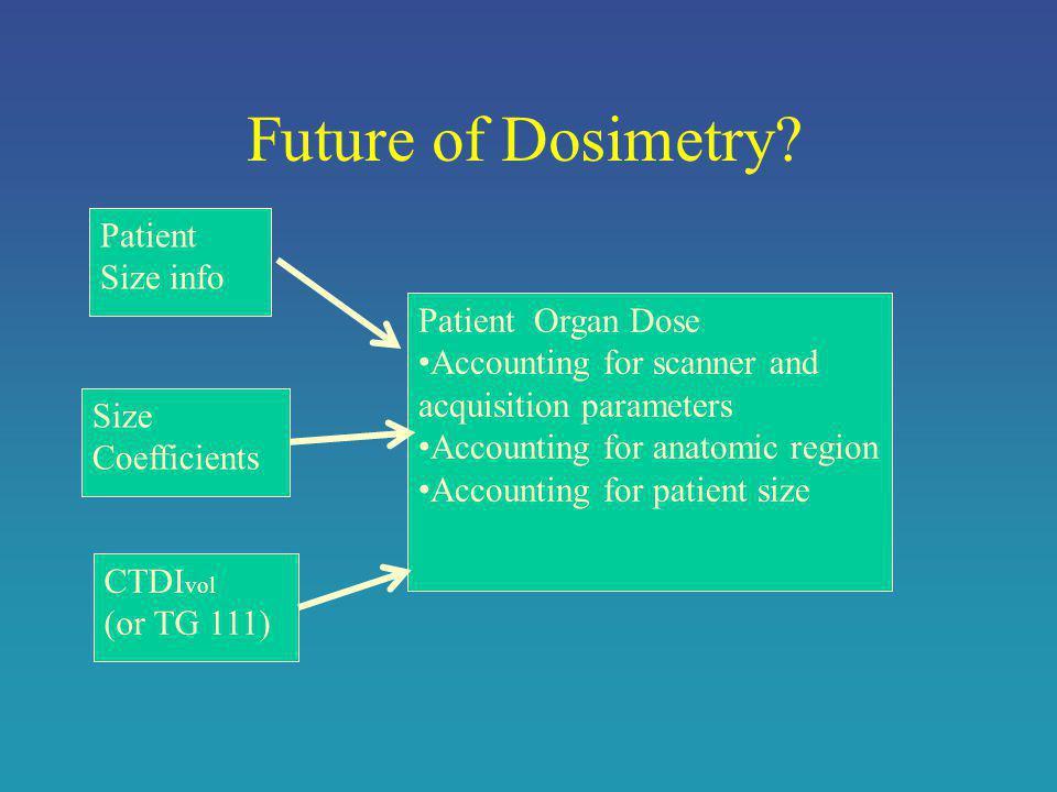 Future of Dosimetry.