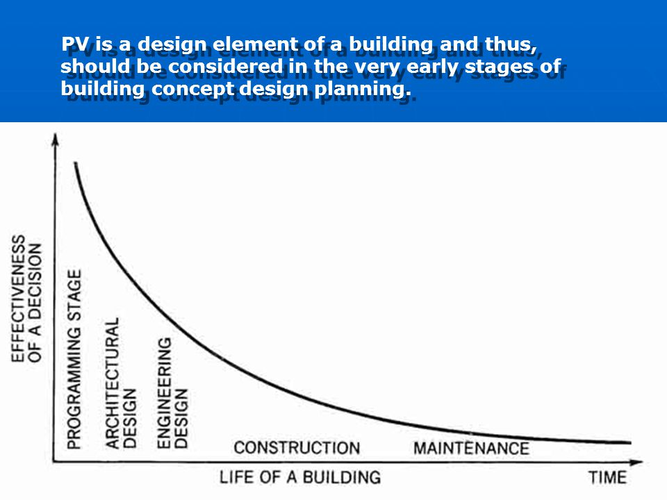 PV is a design element of a building and thus, should be considered in the very early stages of building concept design planning.