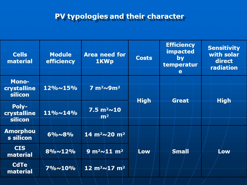 PV typologies and their character Cells material Module efficiency Area need for 1KWp Costs Efficiency impacted by temperatur e Sensitivity with solar direct radiation Mono- crystalline silicon 12%~15%7 m 2 ~9m 2 HighGreatHigh Poly- crystalline silicon 11%~14% 7.5 m 2 ~10 m 2 Amorphou s silicon 6%~8%14 m 2 ~20 m 2 LowSmallLow CIS material 8%~12%9 m 2 ~11 m 2 CdTe material 7%~10%12 m 2 ~17 m 2