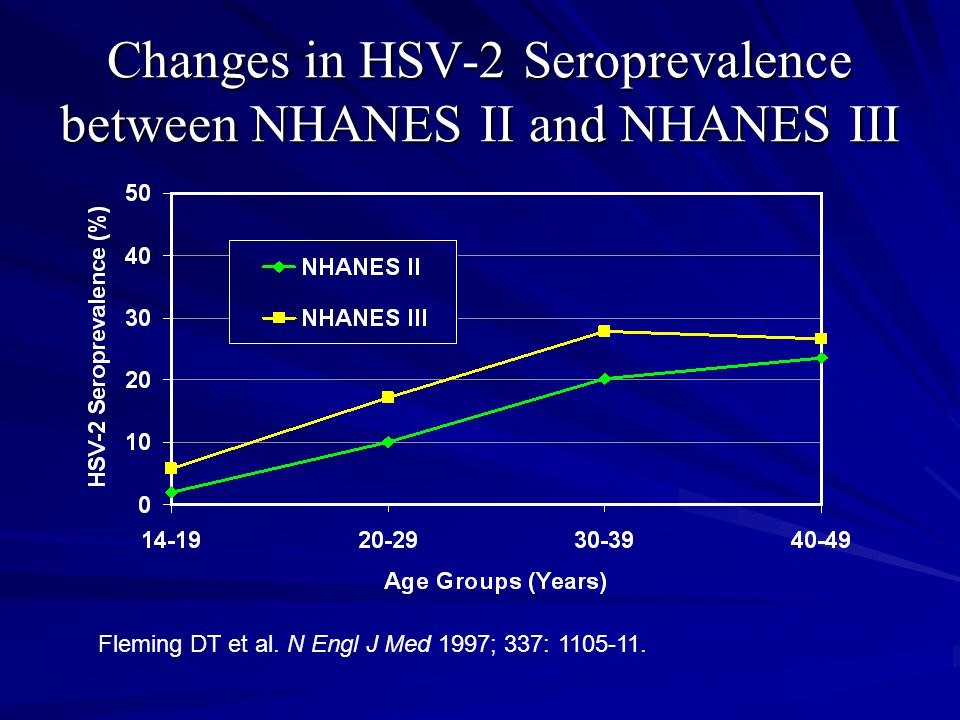 Changes in HSV-2 Seroprevalence between NHANES II and NHANES III Fleming DT et al. N Engl J Med 1997; 337: 1105-11.