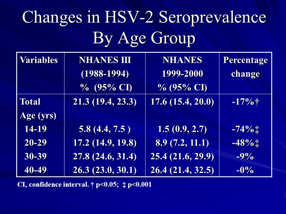Changes in HSV-2 Seroprevalence By Age Group Variables NHANES III (1988-1994) % (95% CI) % (95% CI)NHANES1999-2000 % (95% CI) Percentagechange Total Age (yrs) 14-19 14-19 20-29 20-29 30-39 30-39 40-49 40-49 21.3 (19.4, 23.3) 5.8 (4.4, 7.5 ) 17.2 (14.9, 19.8) 27.8 (24.6, 31.4) 26.3 (23.0, 30.1) 17.6 (15.4, 20.0) 1.5 (0.9, 2.7) 8.9 (7.2, 11.1) 25.4 (21.6, 29.9) 26.4 (21.4, 32.5) -17%†-74%‡-48%‡-9%-0% CI, confidence interval.