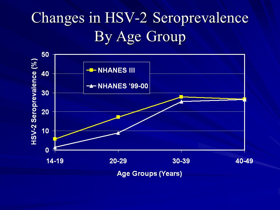 Changes in HSV-2 Seroprevalence By Age Group