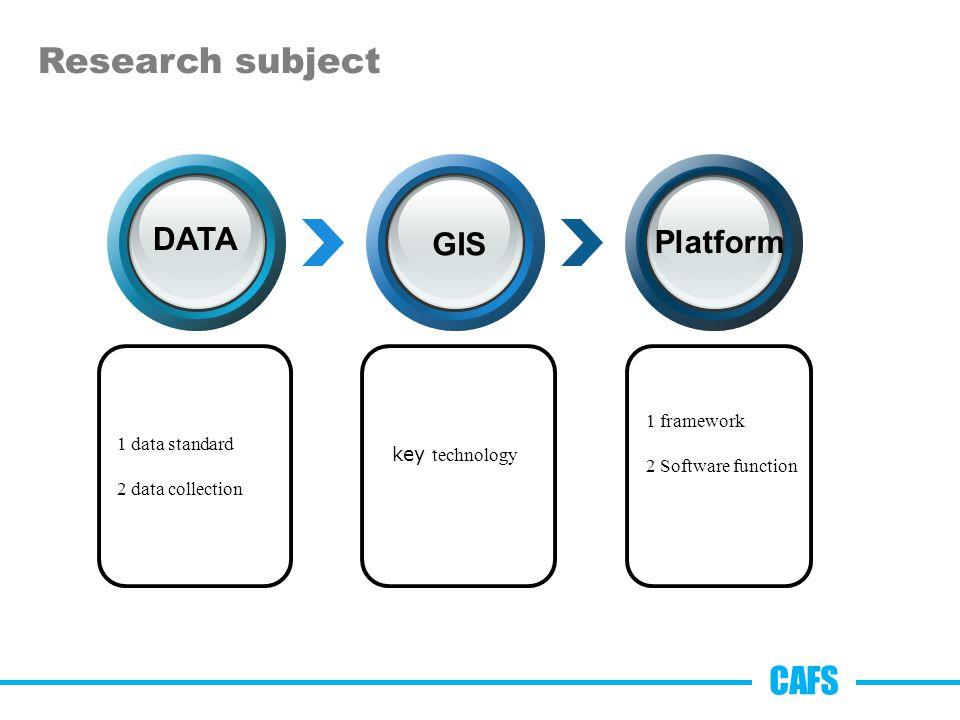 Research subject 1 data standard 2 data collection DATA GIS Platform key technology 1 framework 2 Software function CAFS