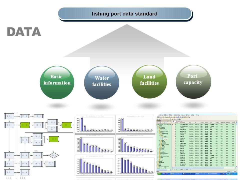 fishing port data standard Basic information Port capacity Water facilities Land facilities DATA