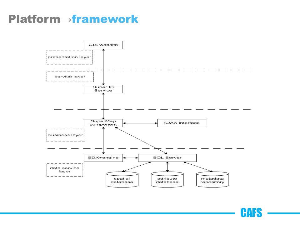 Platform→framework CAFS