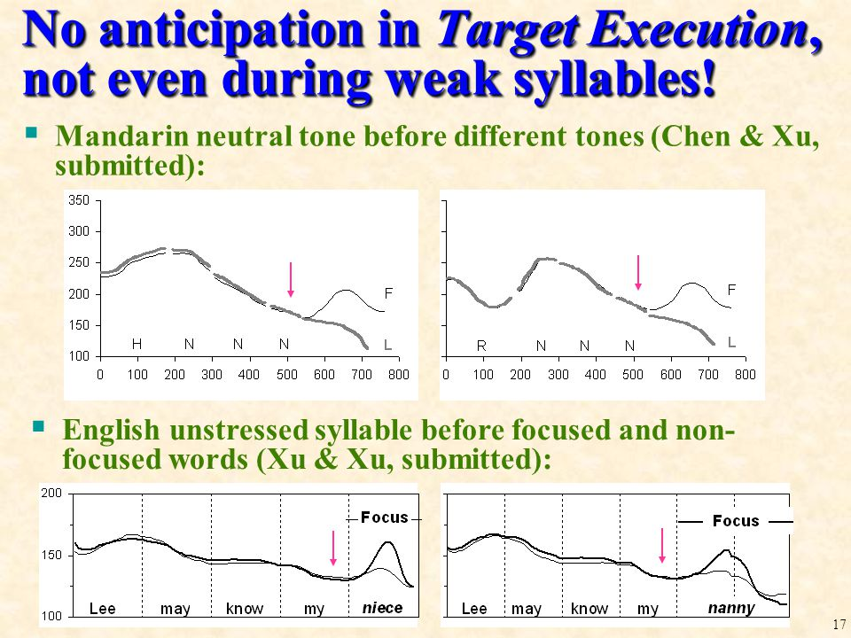 The Target Approximation Model (Yi Xu & Qi E. Wang 2001) [rise] [low] Approaching [rise] Approaching [low]  Pitch targets as simple linear functions: