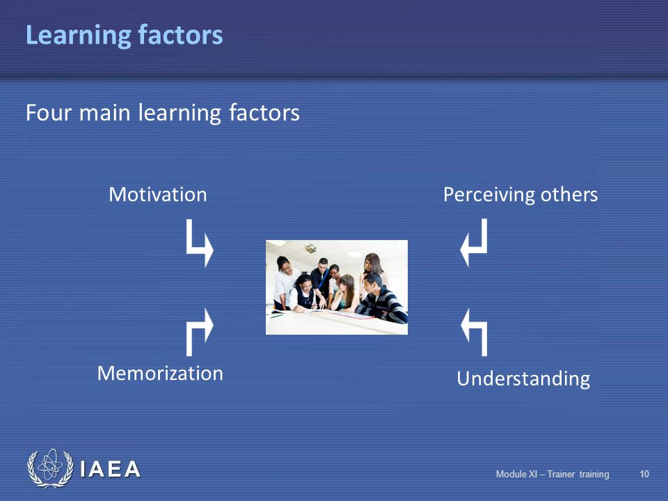 IAEA Module XI – Trainer training9 Speaking in front of a group Three fields physicalvocal intellectual