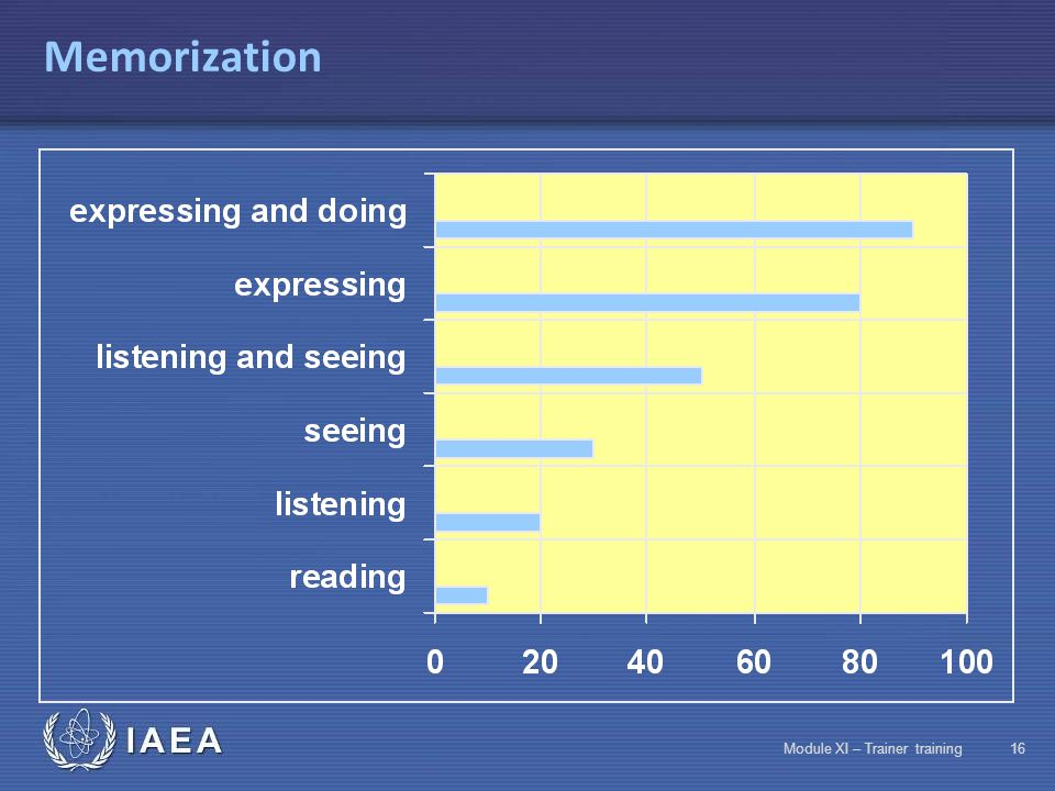 IAEA Module XI – Trainer training15 Memorization Assimilation is based on three factors MotivationTechniques Reactivation
