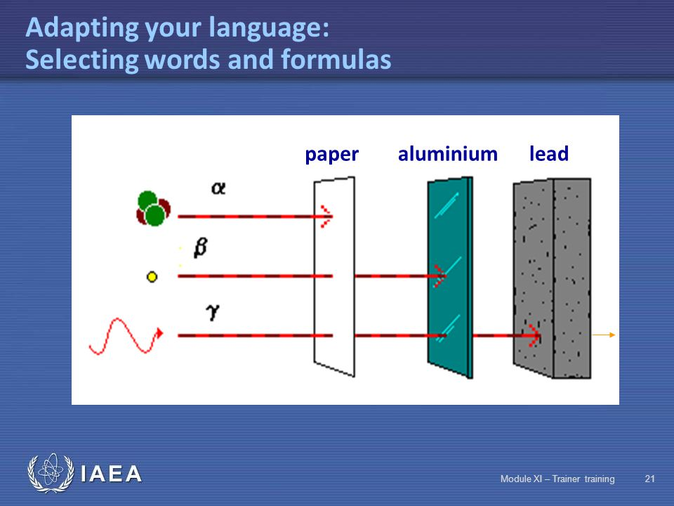 IAEA Module XI – Trainer training20 Adapting your language: Selecting words and formulas Penetration of ionizing rays in materials: Electromagnetic ra