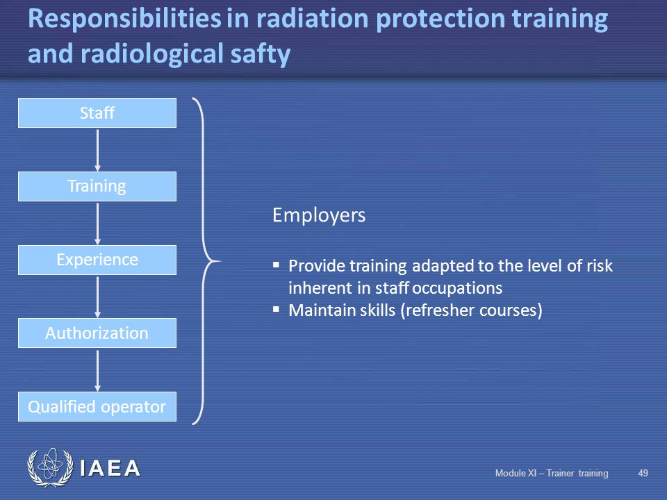 IAEA Module XI – Trainer training48 Responsibilities in radiation protection training and radiological safty Staff Authorization Training Experience Qualified operator  Employers  Staff  National regulatory authorities