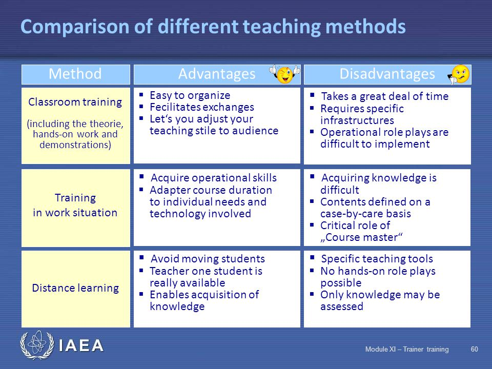 IAEA Module XI – Trainer training59 Difficulties in radiation protection training  Heterogeneous audiences  Differences in level of motivation  Emotional perception of ionizing rays Age Level of education Age Job Person +/- working in field: is persuaded he/she already knows Irrational fears Habitual risks not taken seriously enough