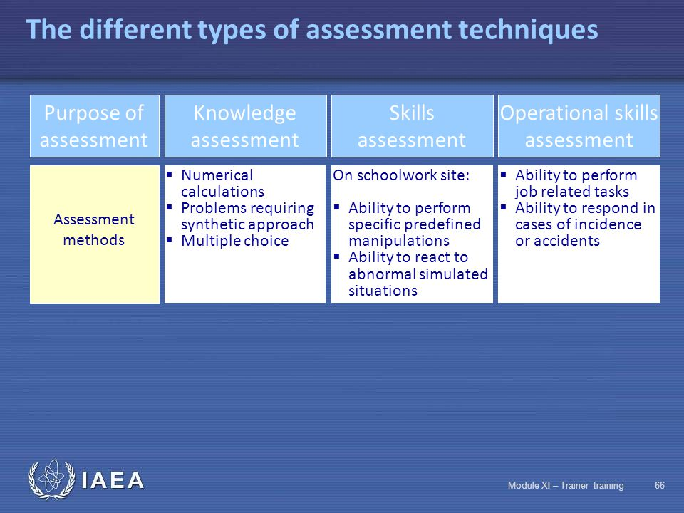 IAEA Module XI – Trainer training65 It is better not to train than to train if you are NOT going to assess! Purpose of assessment of acquired notions