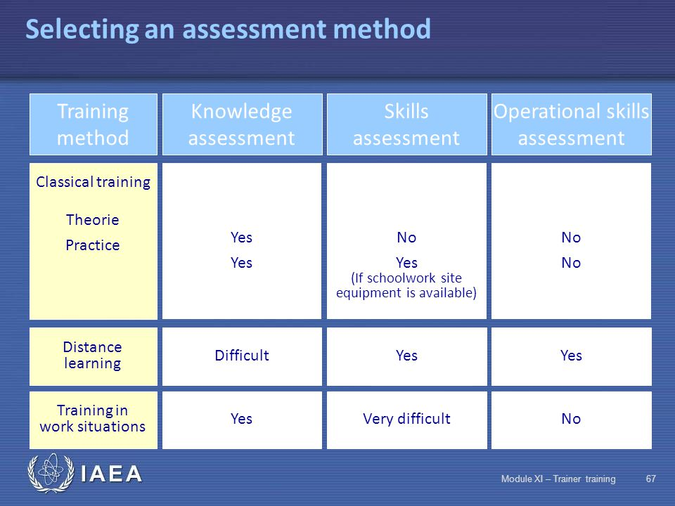 IAEA Module XI – Trainer training66 The different types of assessment techniques Assessment methods  Numerical calculations  Problems requiring synt