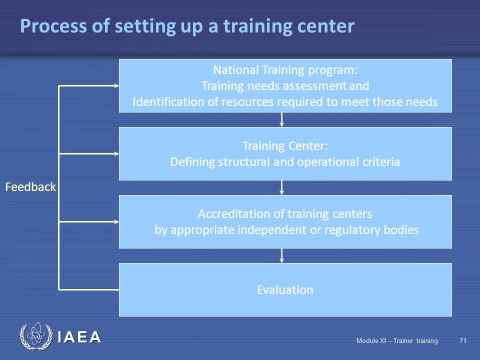 IAEA Module XI – Trainer training70 Setting up a training center Advantages  For an improved teaching process Uniform approach to training programs 