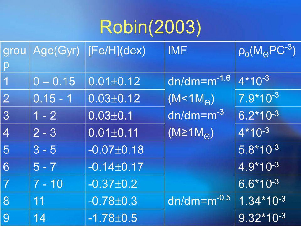 Robin(2003) grou p Age(Gyr)[Fe/H](dex)IMFρ 0 (M Θ PC -3 ) 10 – 0.15 0.01  0.12 dn/dm=m -1.6 (M<1M Θ ) dn/dm=m -3 (M≥1M Θ ) 4*10 -3 20.15 - 1 0.03  0.12 7.9*10 -3 31 - 2 0.03  0.1 6.2*10 -3 42 - 3 0.01  0.11 4*10 -3 53 - 5 -0.07  0.18 5.8*10 -3 65 - 7 -0.14  0.17 4.9*10 -3 77 - 10 -0.37  0.2 6.6*10 -3 811 -0.78  0.3 dn/dm=m -0.5 1.34*10 -3 914 -1.78  0.5 9.32*10 -3