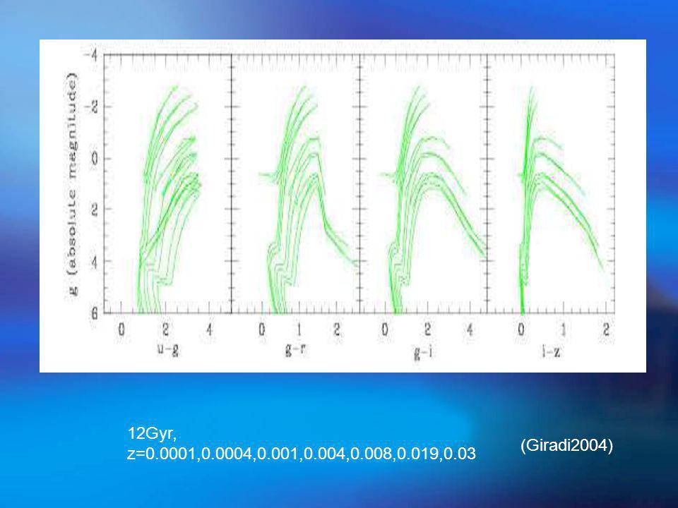 12Gyr, z=0.0001,0.0004,0.001,0.004,0.008,0.019,0.03 (Giradi2004)