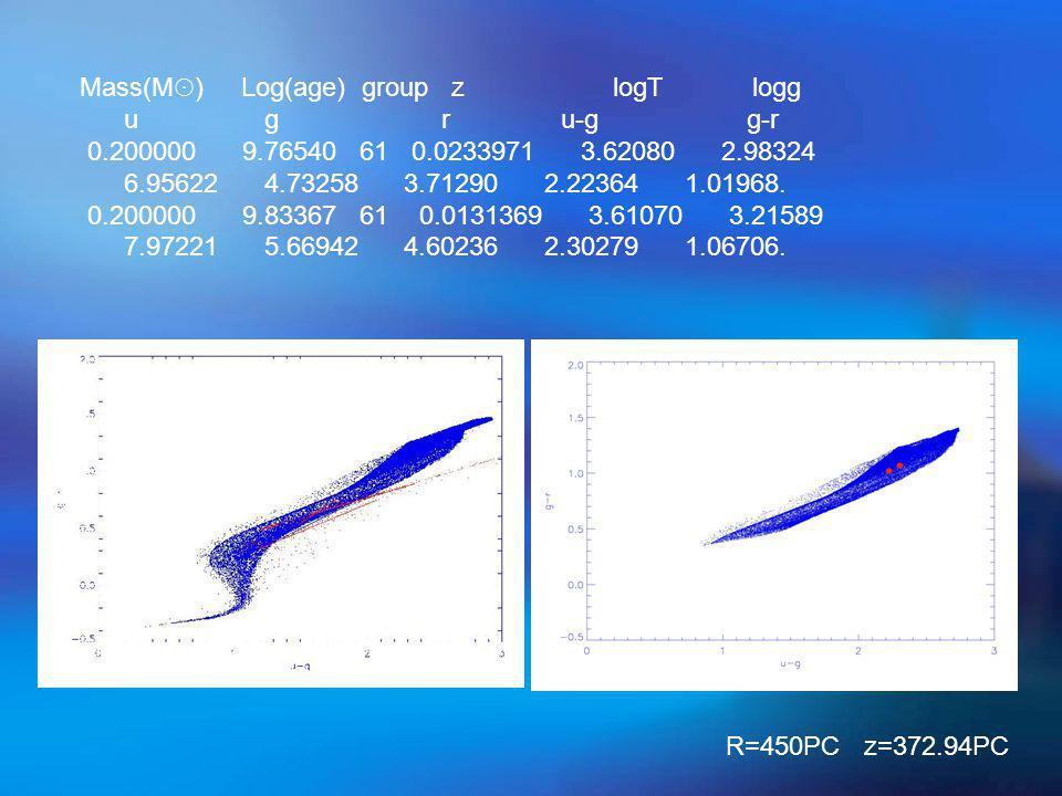 Mass(M ☉ ) Log(age) group z logT logg u g r u-g g-r 0.200000 9.76540 61 0.0233971 3.62080 2.98324 6.95622 4.73258 3.71290 2.22364 1.01968. 0.200000 9.