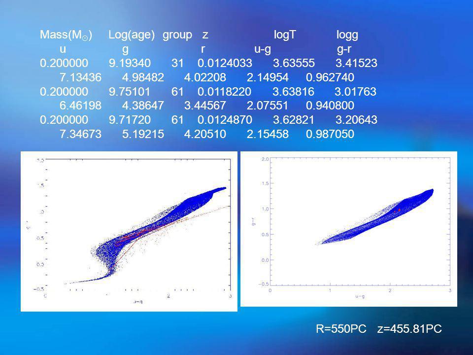 Mass(M ☉ ) Log(age) group z logT logg u g r u-g g-r 0.200000 9.19340 31 0.0124033 3.63555 3.41523 7.13436 4.98482 4.02208 2.14954 0.962740 0.200000 9.