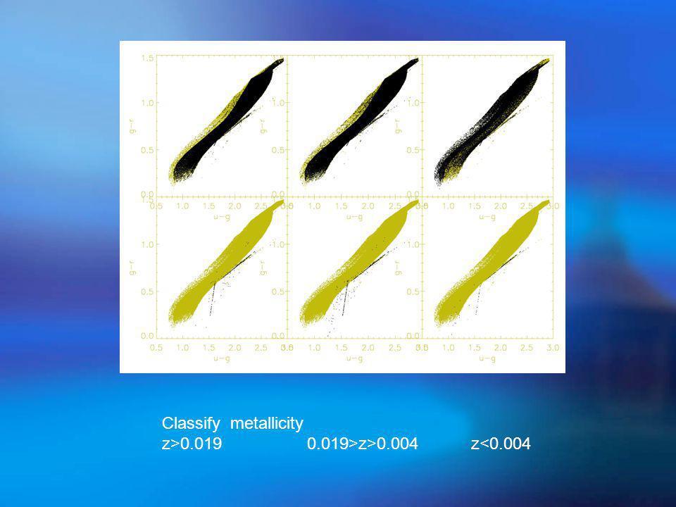 Classify metallicity z>0.019 0.019>z>0.004 z<0.004