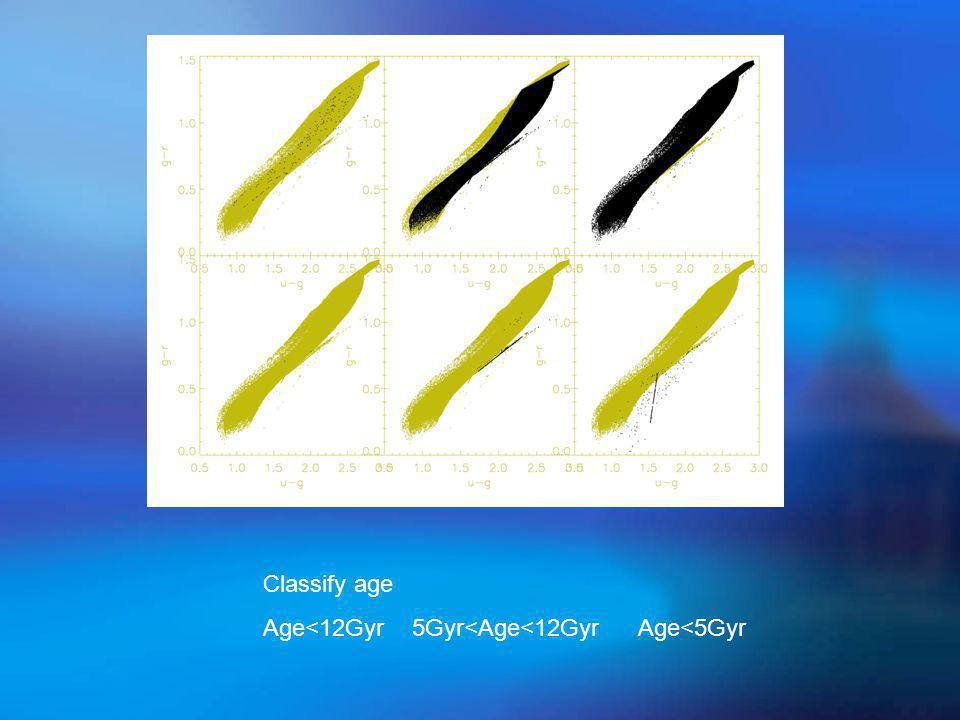 Classify age Age<12Gyr 5Gyr<Age<12Gyr Age<5Gyr