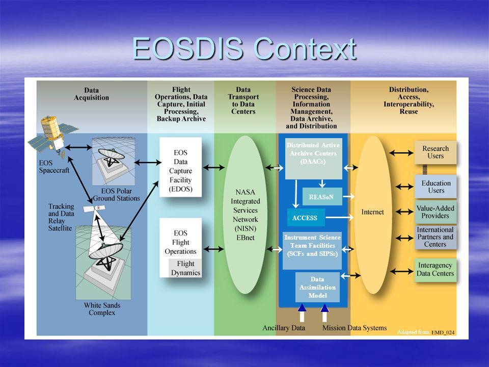 EOSDIS Context ACCESS Distributed Active Archive Centers (DAACs) Instrument Science Team Facilities (SCFs and SIPSs) Data Assimilation Model Adapted from REASoN