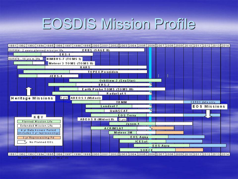 EOSDIS Mission Profile