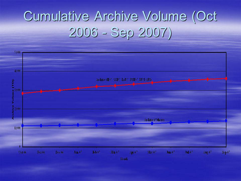 Cumulative Archive Volume (Oct 2006 - Sep 2007)