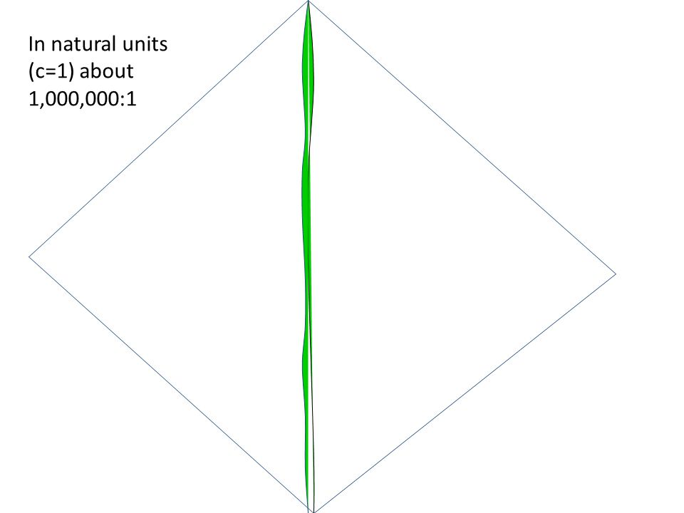 In natural units (c=1) about 1,000,000:1