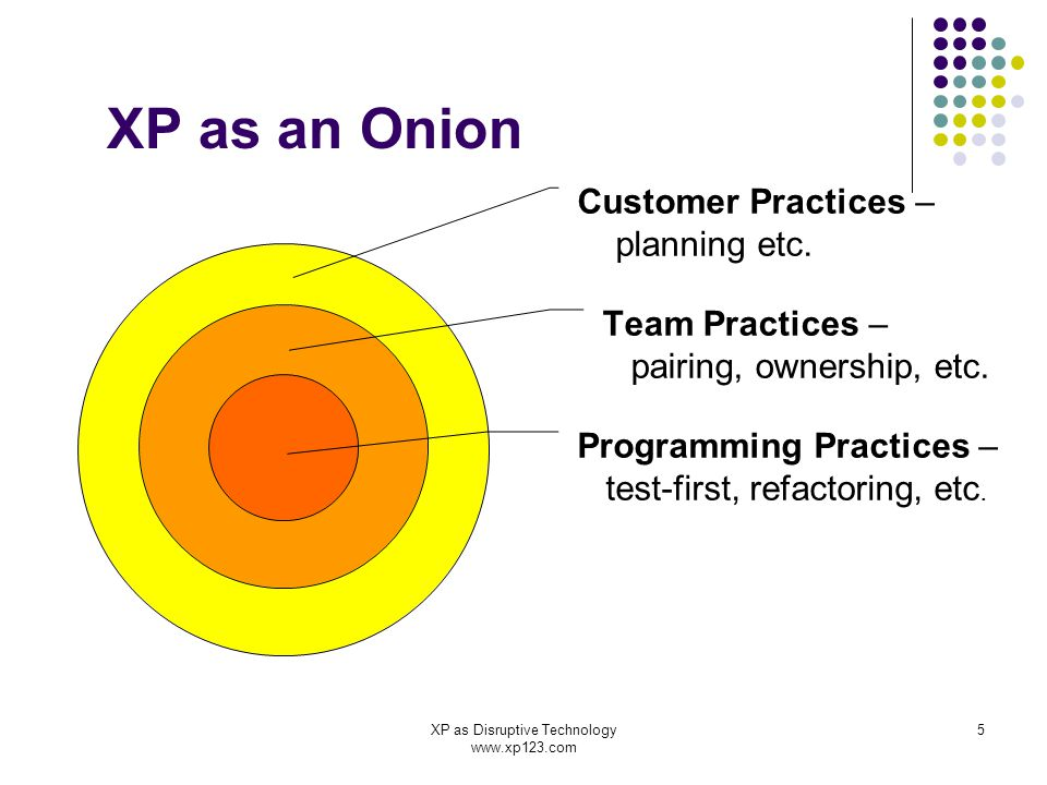 XP as Disruptive Technology www.xp123.com 5 XP as an Onion Programming Practices – test-first, refactoring, etc.