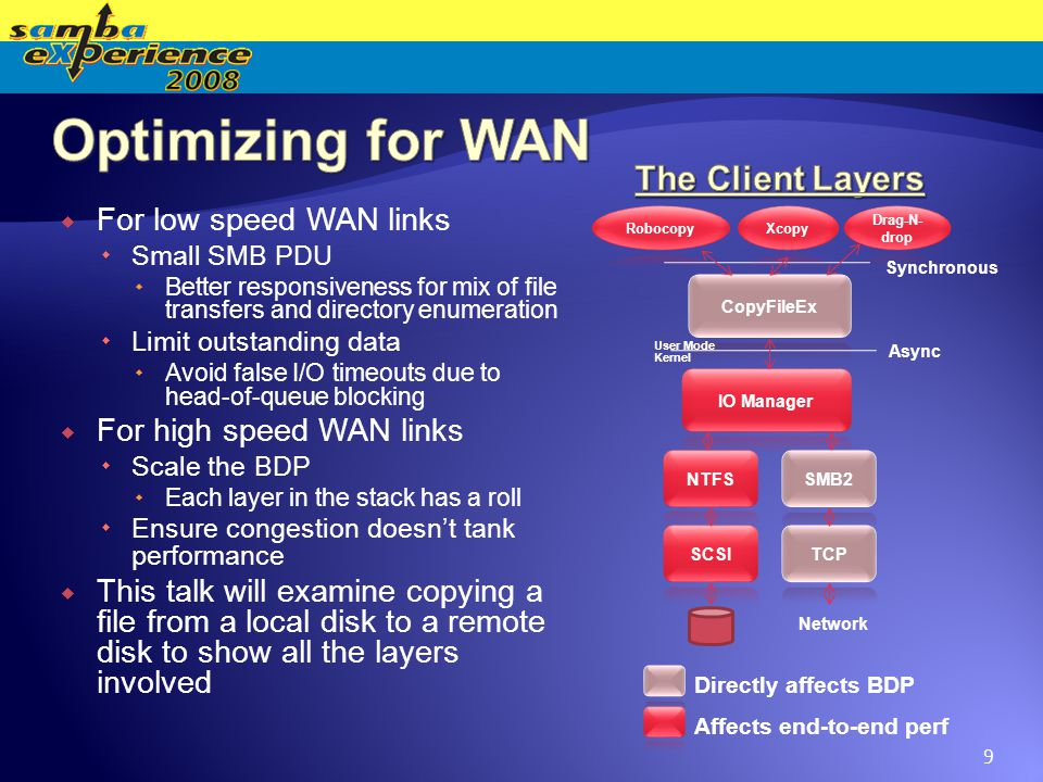  For low speed WAN links  Small SMB PDU  Better responsiveness for mix of file transfers and directory enumeration  Limit outstanding data  Avoid false I/O timeouts due to head-of-queue blocking  For high speed WAN links  Scale the BDP  Each layer in the stack has a roll  Ensure congestion doesn't tank performance  This talk will examine copying a file from a local disk to a remote disk to show all the layers involved Directly affects BDP Affects end-to-end perf Network Synchronous Async Kernel User Mode 9