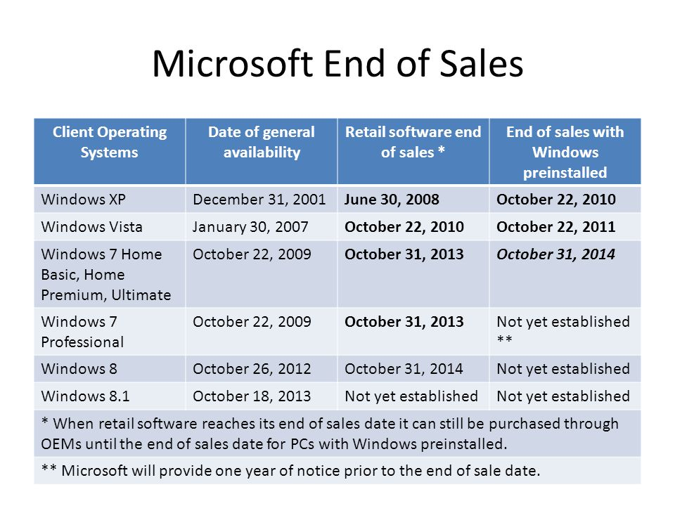 Microsoft End of Sales Client Operating Systems Date of general availability Retail software end of sales * End of sales with Windows preinstalled Windows XPDecember 31, 2001June 30, 2008October 22, 2010 Windows VistaJanuary 30, 2007October 22, 2010October 22, 2011 Windows 7 Home Basic, Home Premium, Ultimate October 22, 2009October 31, 2013October 31, 2014 Windows 7 Professional October 22, 2009October 31, 2013Not yet established ** Windows 8October 26, 2012October 31, 2014Not yet established Windows 8.1October 18, 2013Not yet established * When retail software reaches its end of sales date it can still be purchased through OEMs until the end of sales date for PCs with Windows preinstalled.