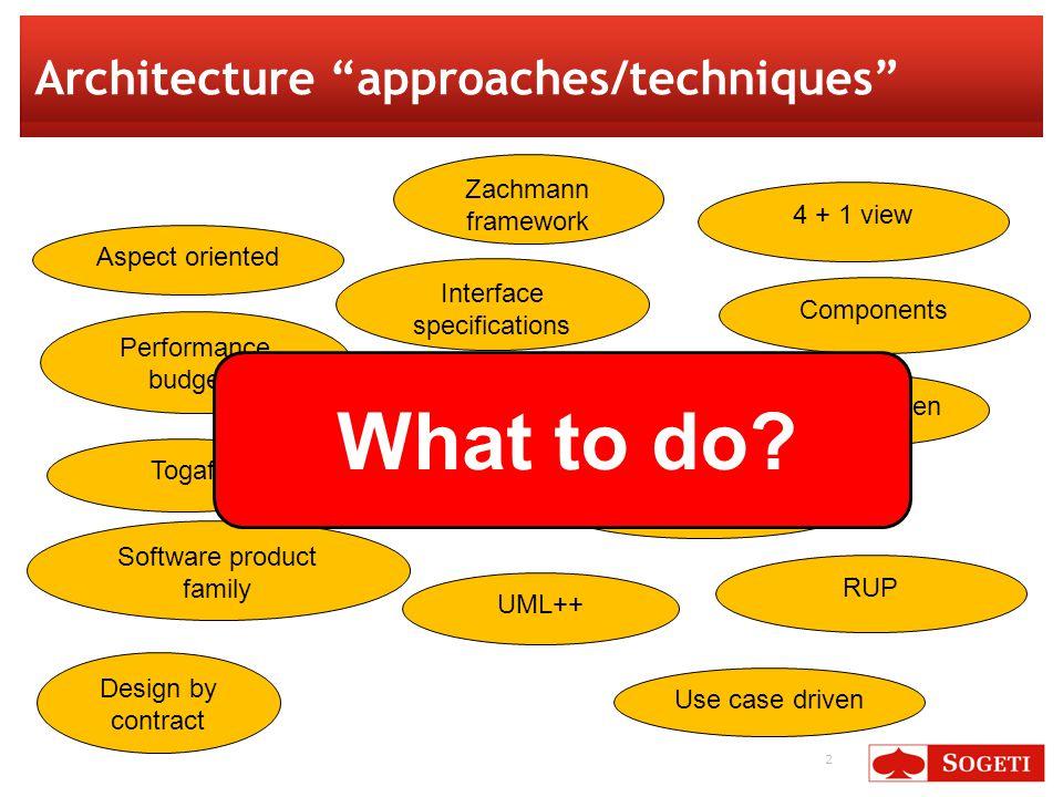 23 Family architecture: variation Software mechanisms: Composition Inheritance Extension Configuration Type instantiation/parametrization Generation
