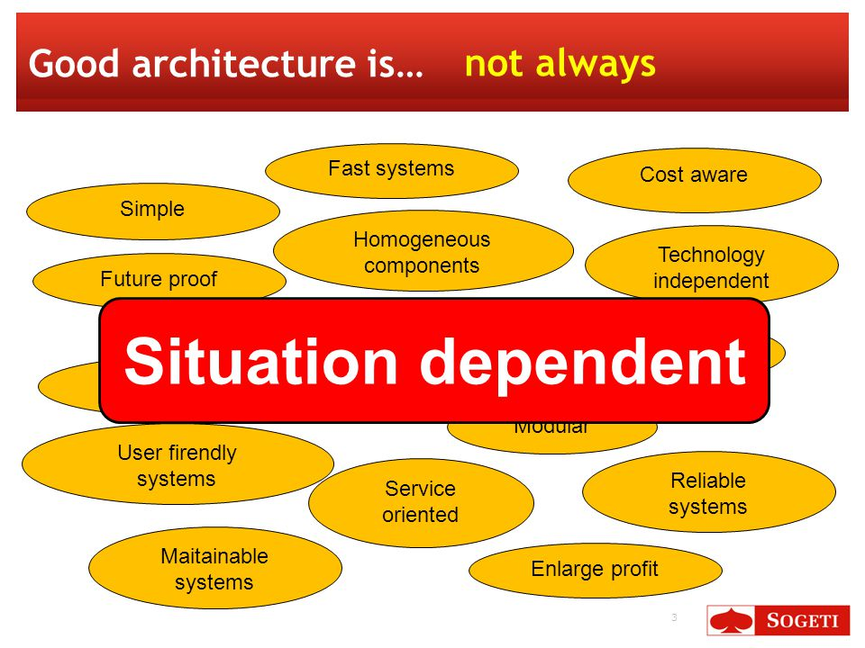 24 Tasks of the architect Analyze environment and system Define the architecture Convey the architecture
