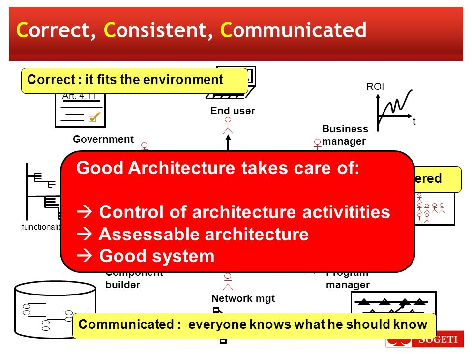 5 Good architecture is correct The architecture is based on validated statements about the environent and the stakeholder concerns in particular.