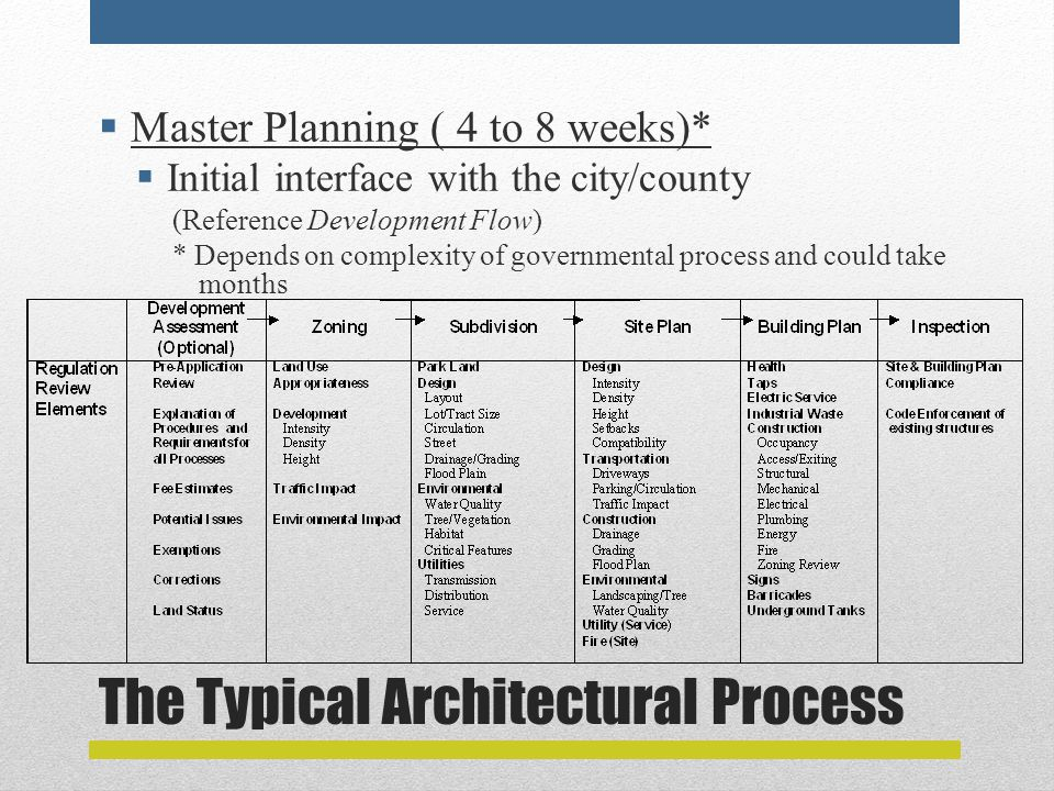 The Typical Architectural Process  Master Planning ( 4 to 8 weeks)*  Initial interface with the city/county (Reference Development Flow) * Depends on complexity of governmental process and could take months