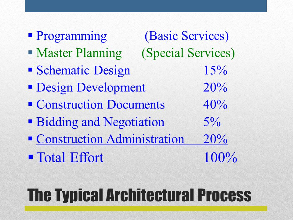 The Typical Architectural Process  Programming (Basic Services)  Master Planning (Special Services)  Schematic Design15%  Design Development20%  Construction Documents40%  Bidding and Negotiation5%  Construction Administration20%  Total Effort100%