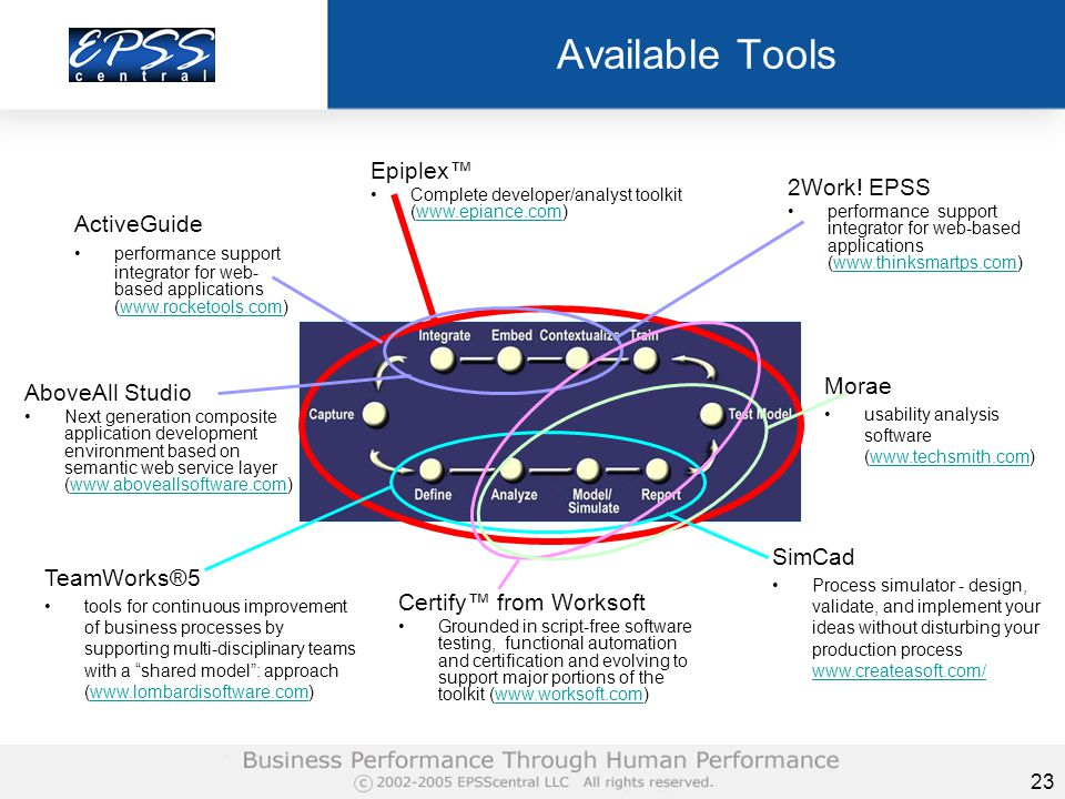23 Available Tools Epiplex™ Complete developer/analyst toolkit (www.epiance.com)www.epiance.com Certify™ from Worksoft Grounded in script-free software testing, functional automation and certification and evolving to support major portions of the toolkit (www.worksoft.com)www.worksoft.com AboveAll Studio Next generation composite application development environment based on semantic web service layer (www.aboveallsoftware.com)www.aboveallsoftware.com 2Work.