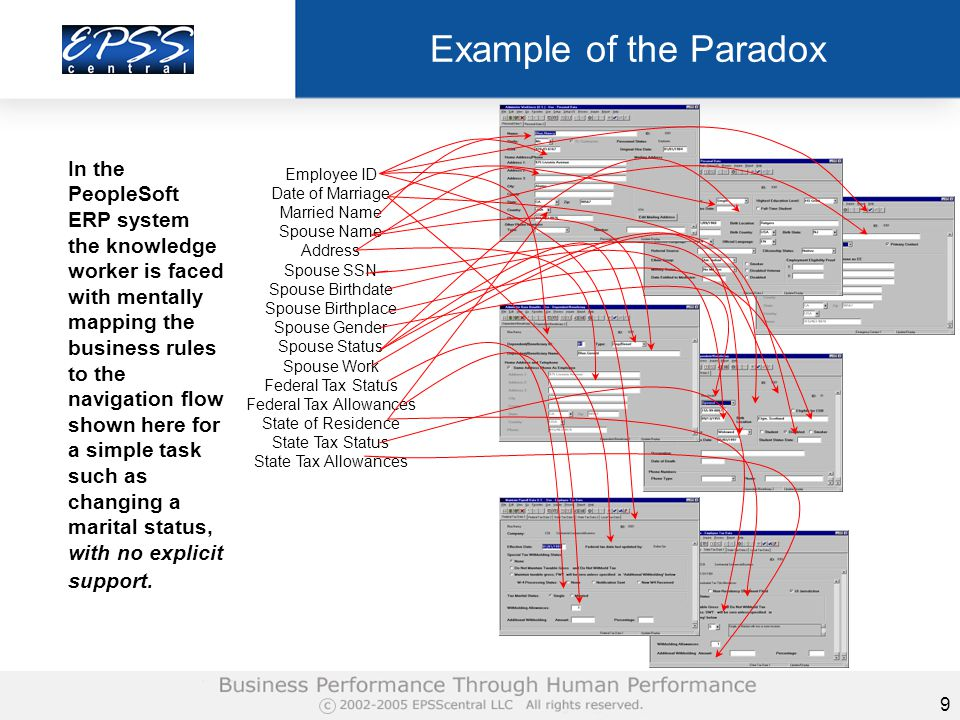 9 Example of the Paradox Employee ID Date of Marriage Married Name Spouse Name Address Spouse SSN Spouse Birthdate Spouse Birthplace Spouse Gender Spouse Status Spouse Work Federal Tax Status Federal Tax Allowances State of Residence State Tax Status State Tax Allowances In the PeopleSoft ERP system the knowledge worker is faced with mentally mapping the business rules to the navigation flow shown here for a simple task such as changing a marital status, with no explicit support.
