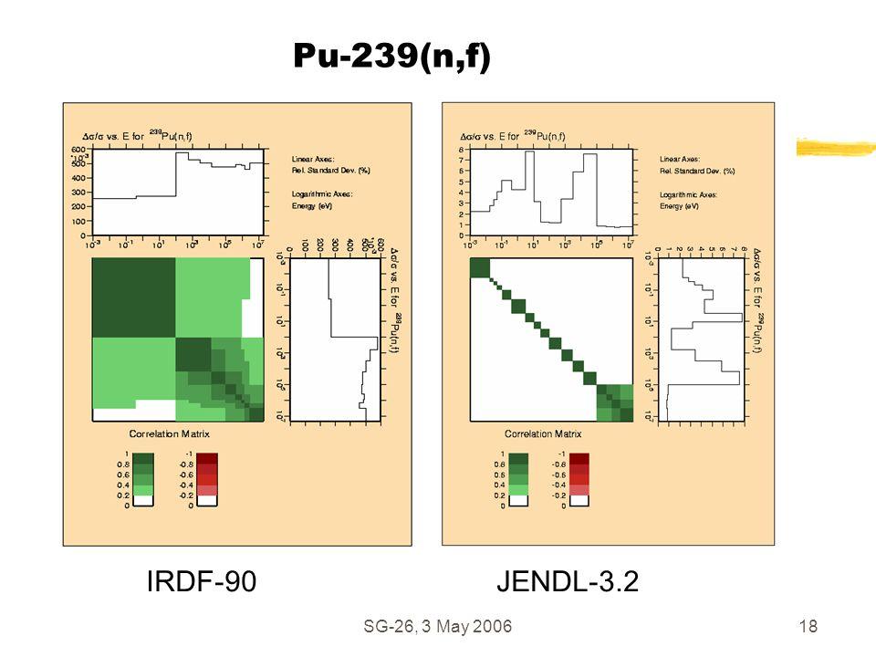 SG-26, 3 May 200618 Pu-239(n,f) IRDF-90JENDL-3.2