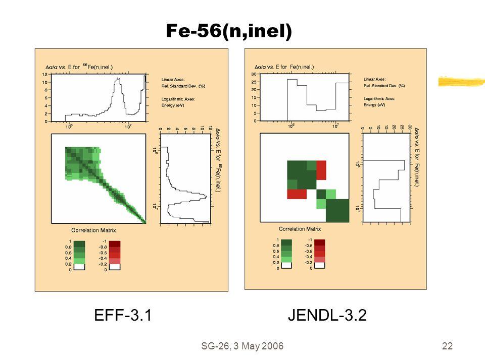 SG-26, 3 May 200622 EFF-3.1JENDL-3.2 Fe-56(n,inel)